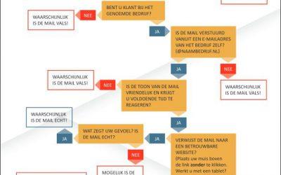 Herkennen van nep mail: hoe doet u dat?